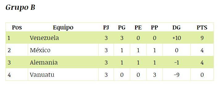 Tablas de posiciones del Mundial Sub 20 Corea del Sur 2017 (Grupo B) Fecha: 26 de Mayo 2017 (Link Referencia: http://depor.com/futbol-internacional/resto-del-mundo/mundial-sub-20-corea-sur-2017-tablas-posiciones-fixture-fase-grupos-resultados-37392)
