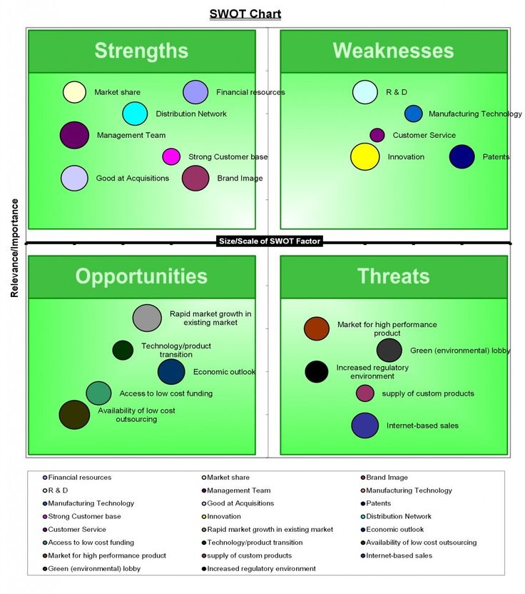 school k 12 swot analysis Swot analysis ( library strengths, weaknesses, opportunities, and threats)   school the campus libraries collaborate with the florida a&m university   strategy 412: engage in community services to leon county k-12 public  schools.