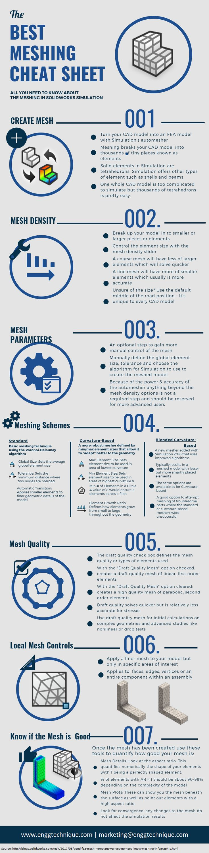 All you need to know about the Meshing in #SOLIDWORKSSimulation. Is This a Good #FEA Mesh? Here's How to Answer Yes, No, and All-You-Need-to-Know About Meshing Infographic. #SolidWorks #Simulation #CAD