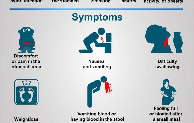 stomach cancer symptoms - Google Search