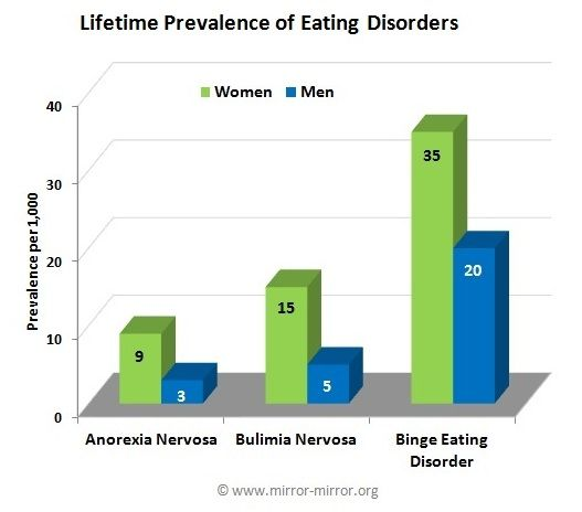 prevalence of eating disorders Six month of blogging and i have yet to do a proper post on the prevalence of  eating disorders i think it is about time i see all sorts of numbers.