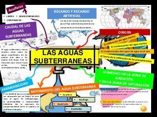 Aguas Subterráneas, Hidrología