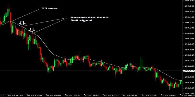 The 20 Pips Gbpjpy Scalping Forex Trading Strategy Is A Really