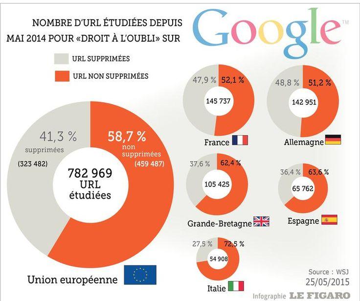 Un an après les débuts du #DroitALoubli, combien d'#url #Google traite t-'il ?