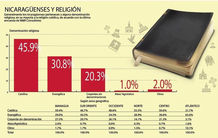 Crece población evangélica en Nicaragua • El Nuevo Diario