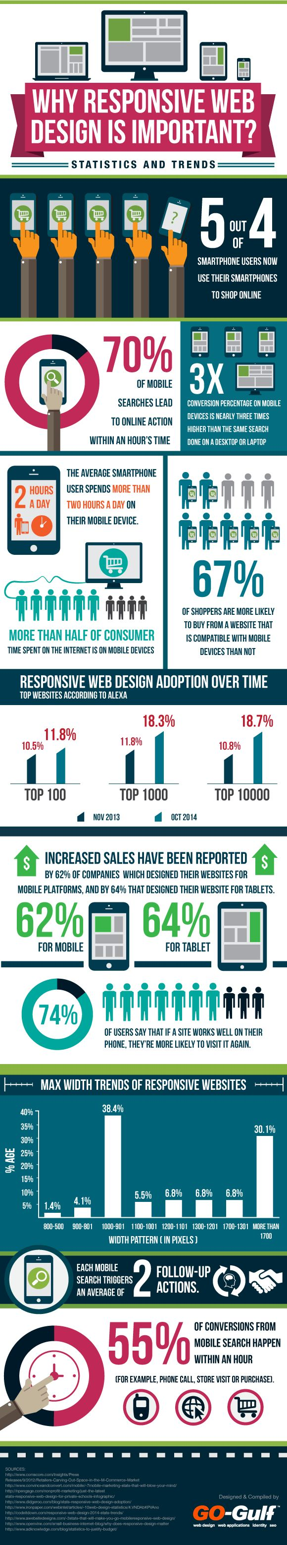 Why responsive design website is important #infographics