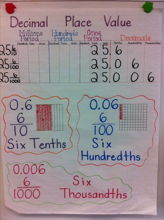 Best  Place Value Poster Ideas On   Place Value In
