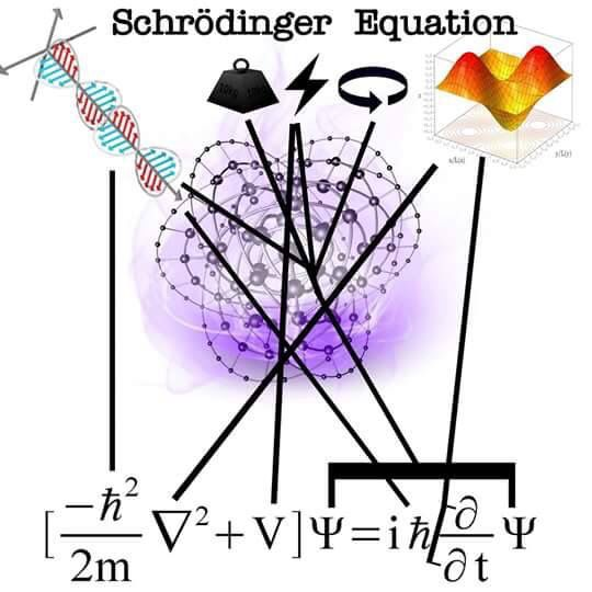 Lesson 2 lol Schrödinger equation | Projects to try | Science
