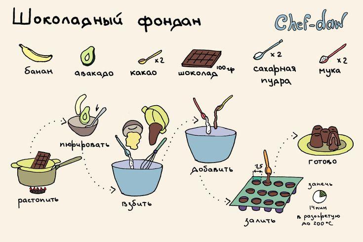 chef_daw_shocoladni_fondan