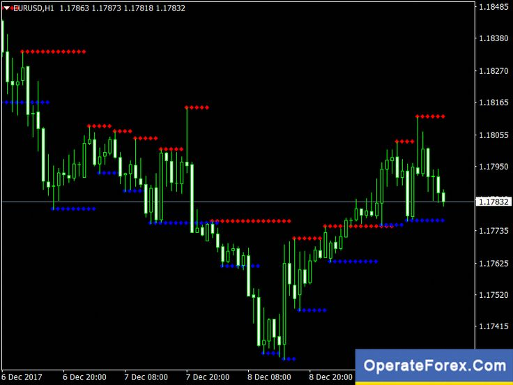 Pin By Free Forex On Forex Trading Forex Trading Basics Forex