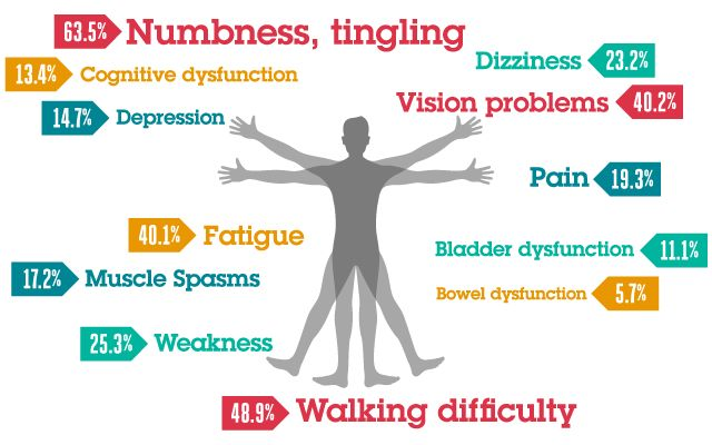 Multiple Sclerosis affects more women than men. Make sure you can recognize its symptoms.