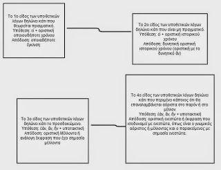 Αρχαία Ελληνικά: Υποθετικοί Λόγοι | Σημειώσεις Νεοελληνικής Λογοτεχνίας του Κωνσταντίνου Μάντη