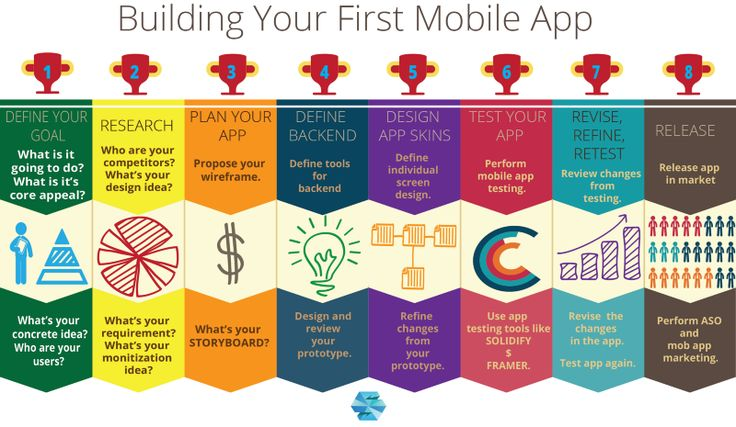 Going to build your first mobile app? Great! I am sure you all must be ramming your head into the internet searching for all the relevant resources to make things easy and clear for you.