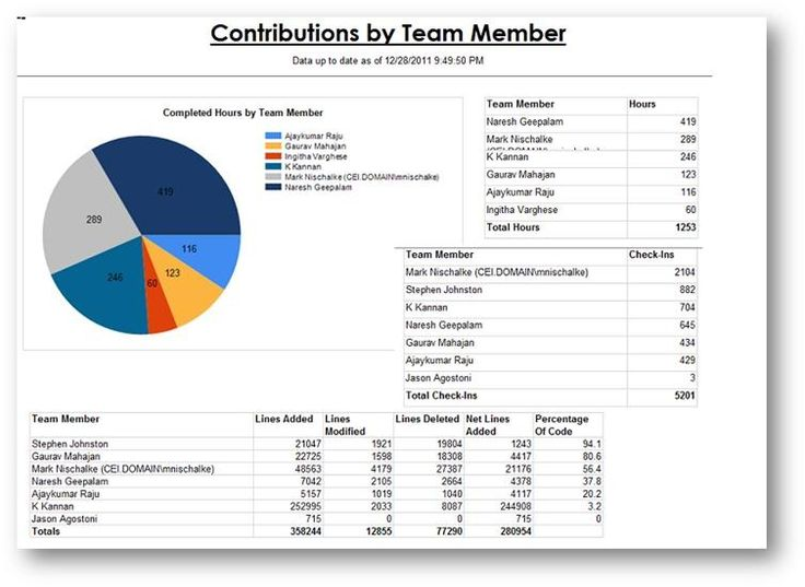 project management status report template – It Report Template