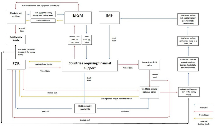 European Central Bank Support