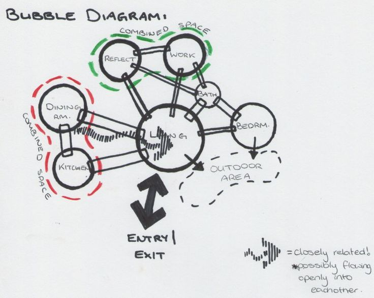 13 best bubble diagram images on pinterest