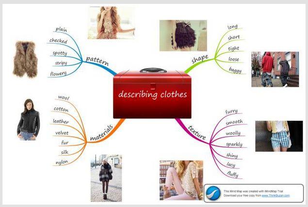 mind map on describing clothes