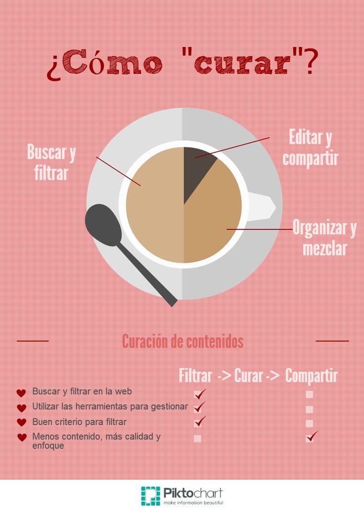 como curar Copy   Piktochart Infographic Editor