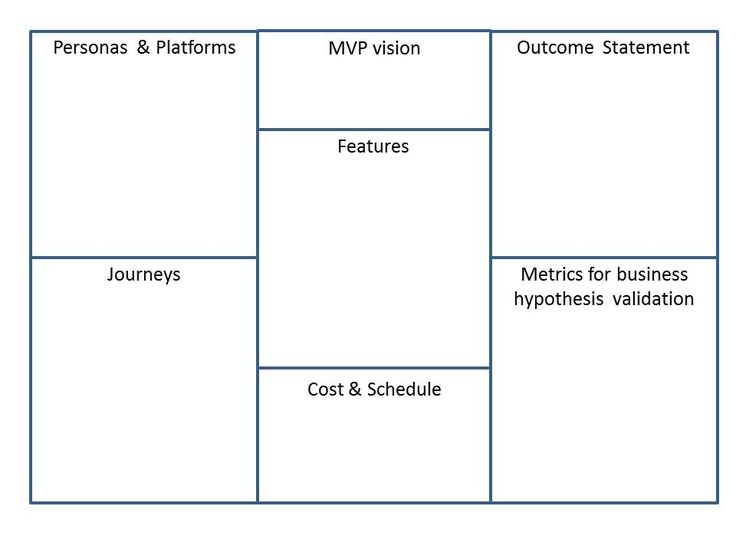 Build the MVP Canvas