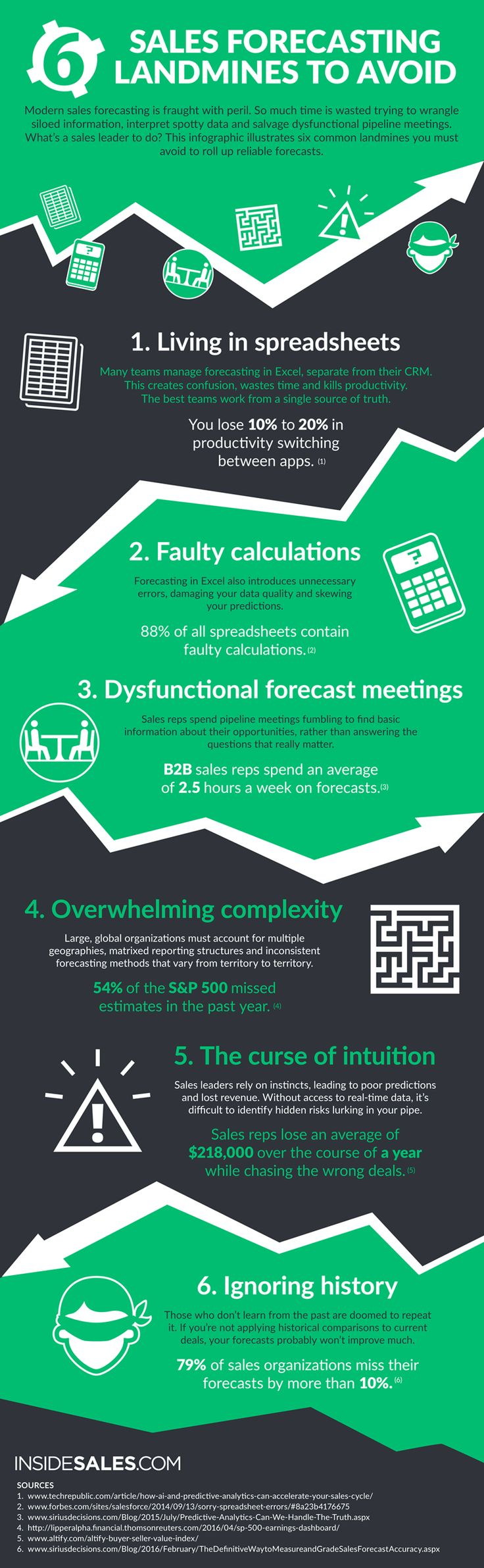 6 Sales Forecasting Landmines Infographic via insidesales