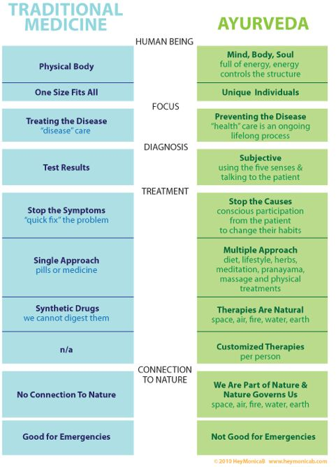 This is an interesting look at two different approaches to health. This could be a great definition for the differences between hospitals and Wellness Centers. Hospitals are great to be fixed, and Wellness Centers are great for staying well.