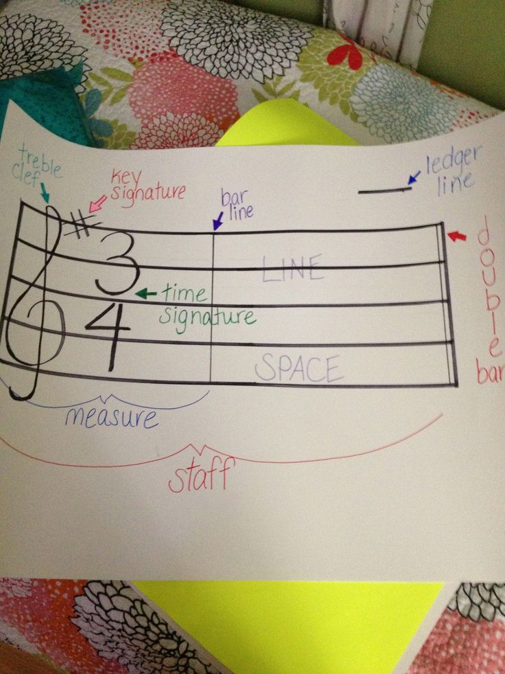 Really simple, yet extremely useful music staff poster for an elementary or middle school music classroom.  Great to hang up all year!  *Pinterest inspired (or copied ;))!