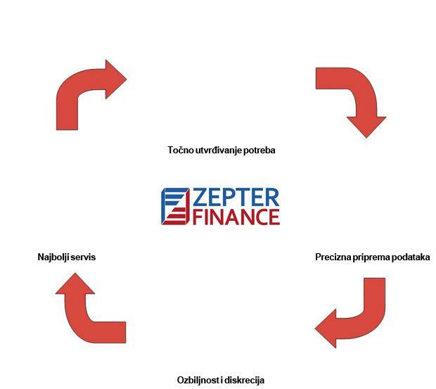Nezavisni savjetnici za osobne financije #zepterfinance