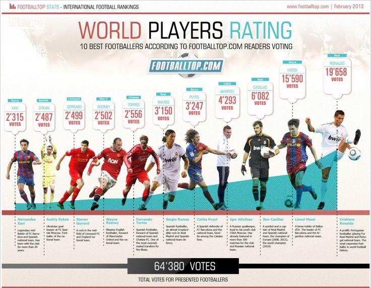 fifa infographic - Google Search