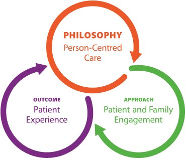 family centred care in nursing Ipfcc advances the understanding and practice of patient- and family-centered care in partnership with patients, families, and health care professionals, ipfcc seeks.