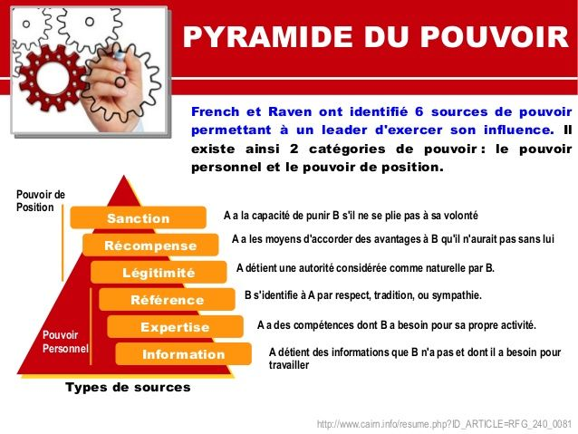 Leadership 12 Outils Incontournables Leadership Developpement Du Leadership Outils