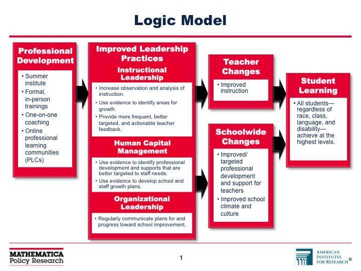 Best Leadership Images On   Educational Leadership