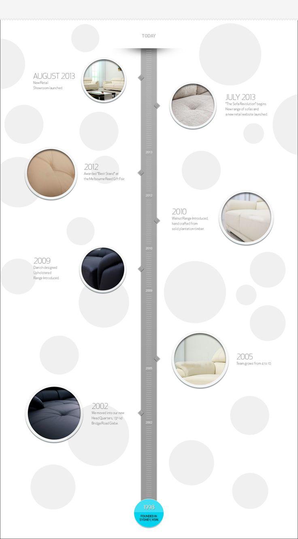 Company timeline. Simple but efficient.
