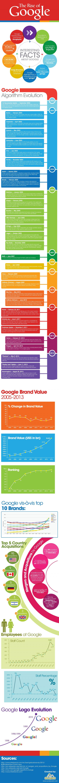 The Rise of Google 65a6a2de5aaeebf50f9e1aea12f01d19