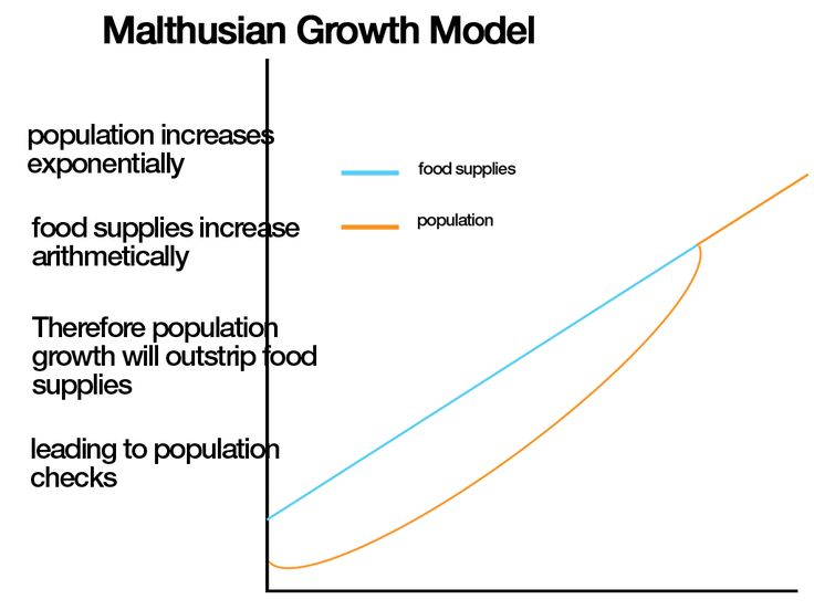 the malthusian model The so-called malthusian equation is an antiquated term for the equation n(t)=n_0e^(lambdat) describing exponential growth the constant lambda is sometimes called.