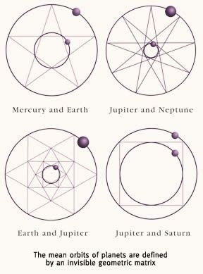 The cosmic blueprint:  the mean orbits of planets are defined by an invisible geometric pattern