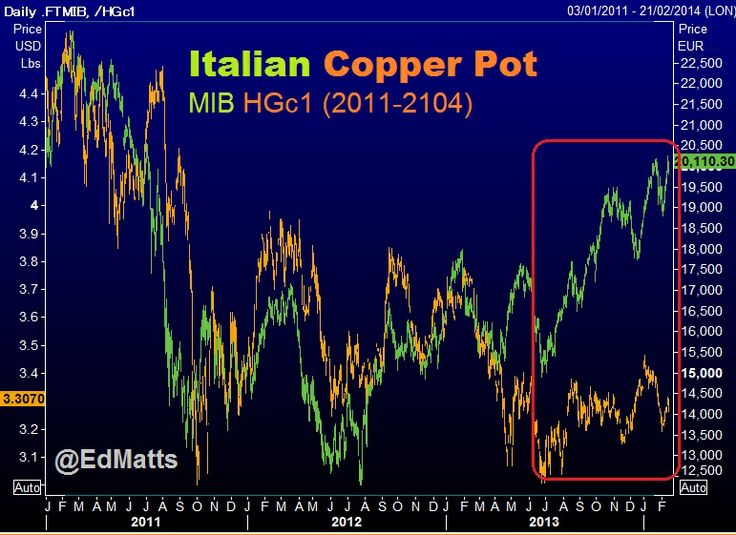 How or Why was Italian stock market correlated to Copper? So how do you trade this..