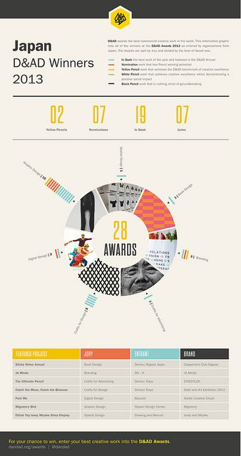 D&AD Award Winners 2012 - Japan | Flickr - Photo Sharing!