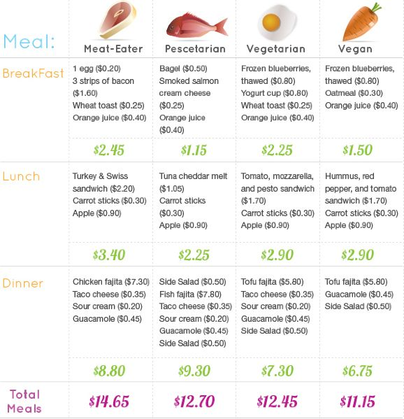 It is cheaper to be vegan!
