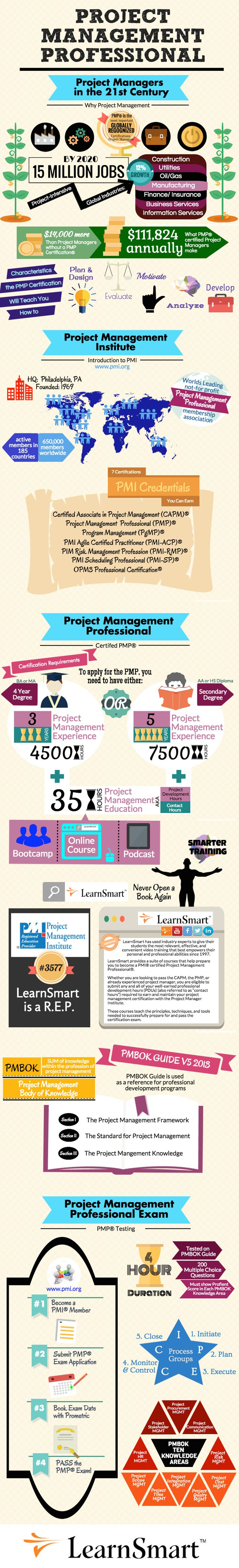 155 best pmp images on pinterest project management business 155 best pmp images on pinterest project management business management and change management 1betcityfo Image collections