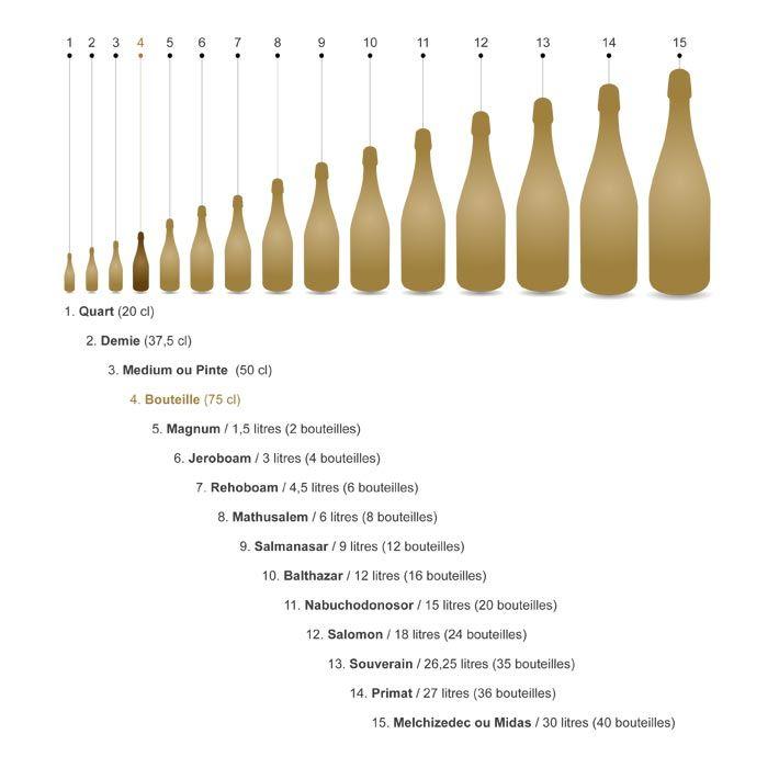 Les différents formats de bouteilles de Champagne
