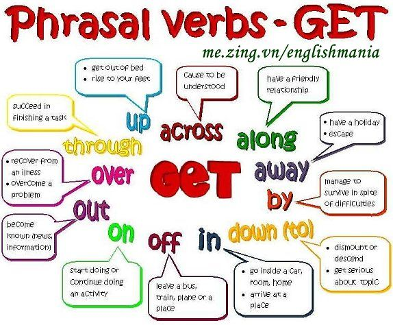 Here you can learn how to use phrasal verb GET.