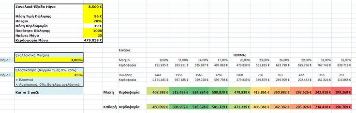 Εύρεση Σημείου Μέγιστης Κερδοφορίας [Αρχείο Excel]