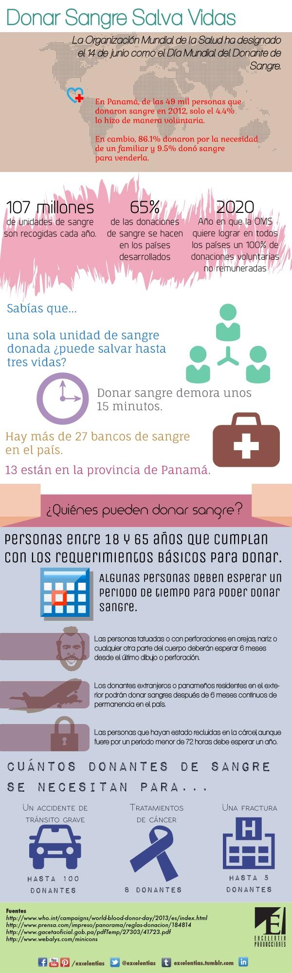 Hoy es el Día Mundial del Donante de Sangre. Comparta esta infografía y #Done Sangre. Crédito: Excelentia Producciones