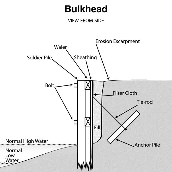 A Bulkhead Is Any Shore Parallel Vertical Structure