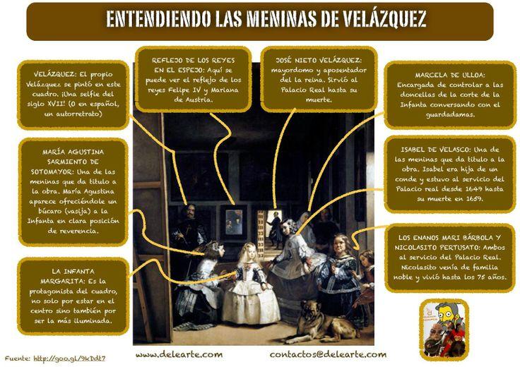 """Comprender el cuadro """"Las Meninas"""" de Diego de Velázquez"""