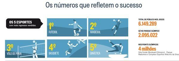 RIO 2016: Handball was the most popular after football!