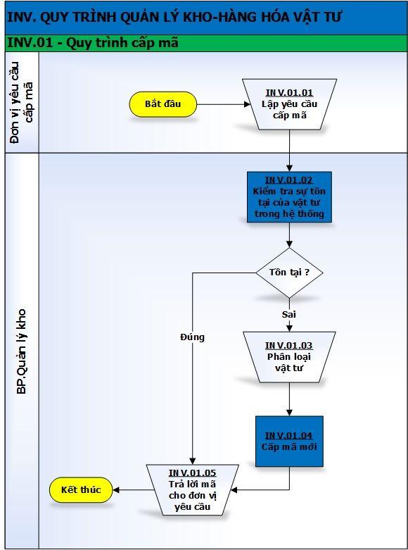 INV.01-Quy-trình-cấp-mã