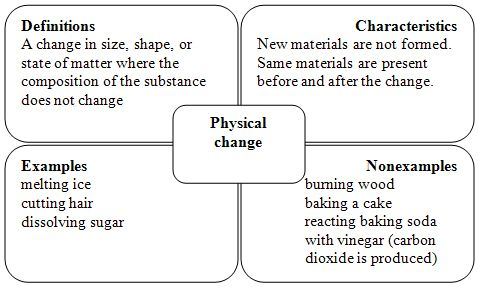 Frayer Model - sample is physical change. Would be good ...