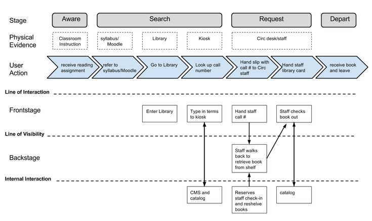 22 best service blueprint images on pinterest service blueprint figure service blueprint showing overview of user getting book from reserves this figure illustrates the necessary steps required to check out a book on malvernweather Choice Image