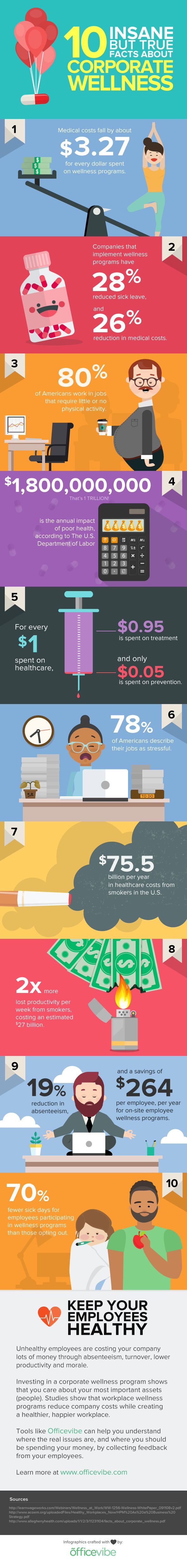 10 Insane (But True) Facts About Corporate Wellness (INFOGRAPHIC)